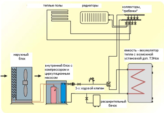 схема теплового насоса воздух-вода