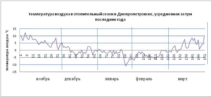 График температуры в Днепропетровске в отопительный сезон